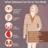 What Diabetes Can Do to Your Body